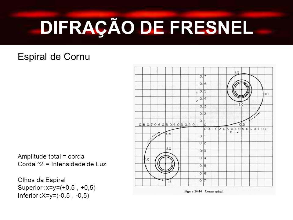 DIFRAÇÃO DE FRESNEL Espiral de Cornu Amplitude total = corda