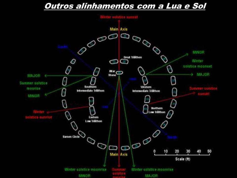 Outros alinhamentos com a Lua e Sol