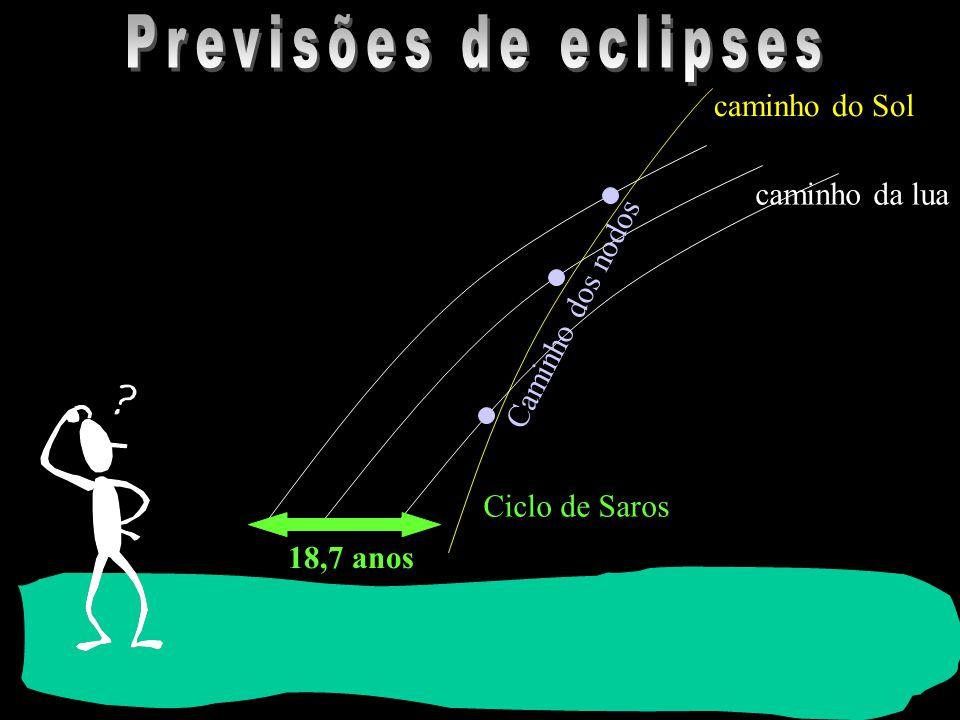 Previsões de eclipses caminho do Sol caminho da lua Caminho dos nodos