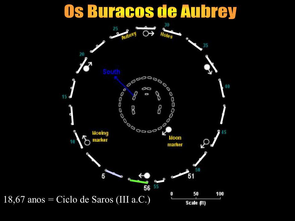 Os Buracos de Aubrey 18,67 anos = Ciclo de Saros (III a.C.)
