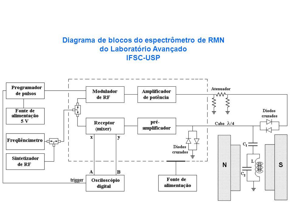 Diagrama de blocos do espectrômetro de RMN do Laboratório Avançado