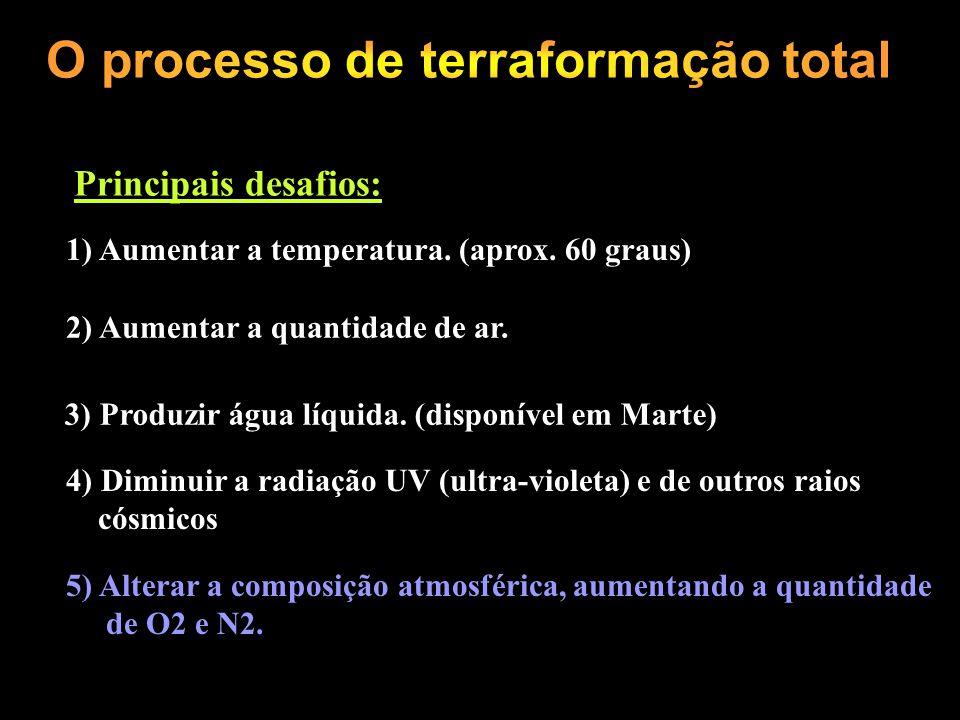 O processo de terraformação total