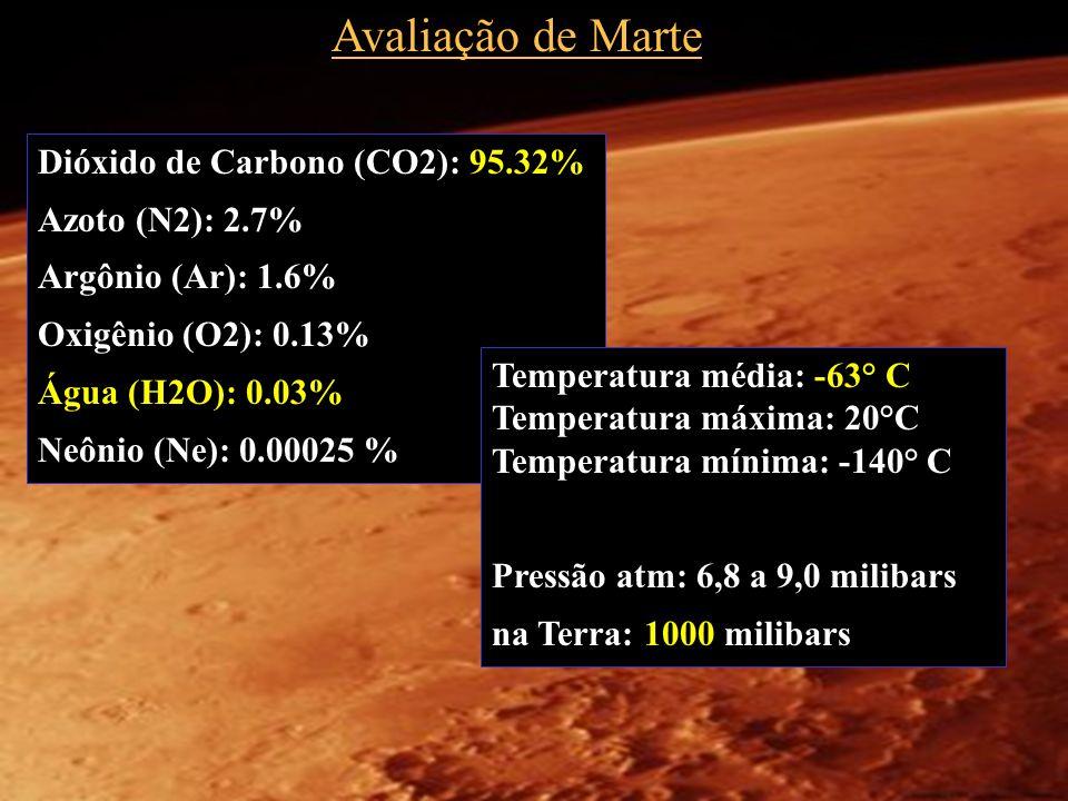 Avaliação de Marte Dióxido de Carbono (CO2): 95.32% Azoto (N2): 2.7%