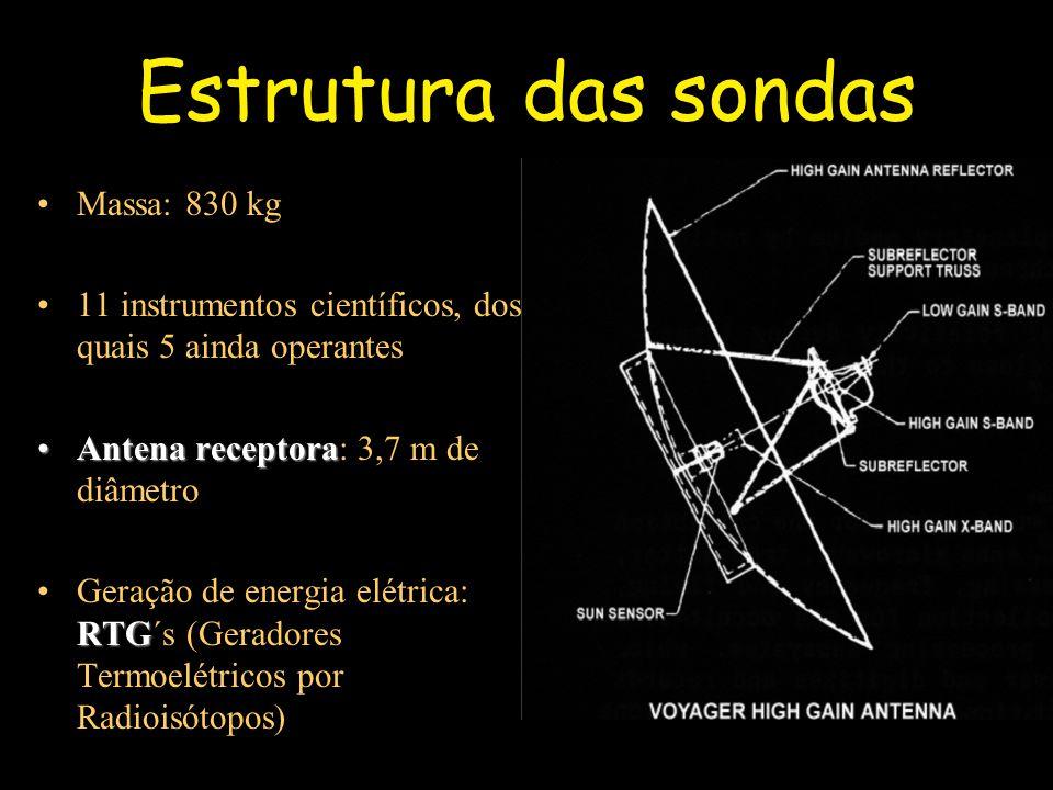 Estrutura das sondas Massa: 830 kg