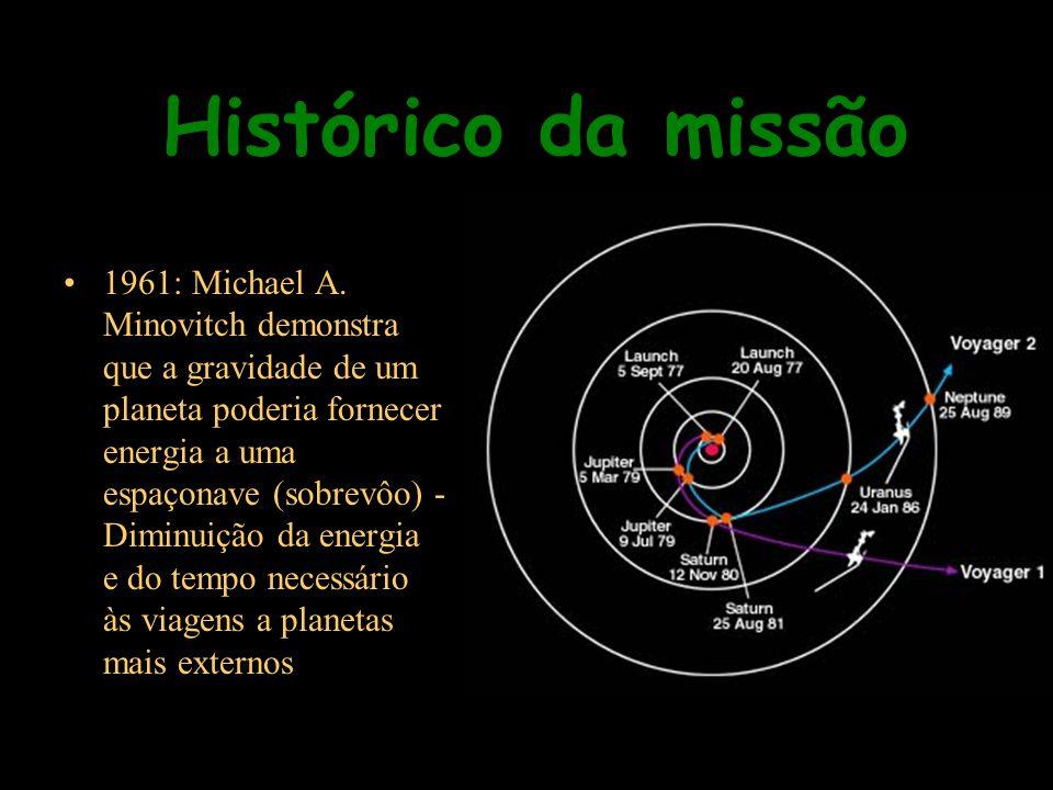 Histórico da missão