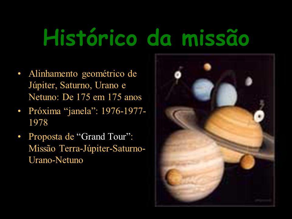Histórico da missão Alinhamento geométrico de Júpiter, Saturno, Urano e Netuno: De 175 em 175 anos.