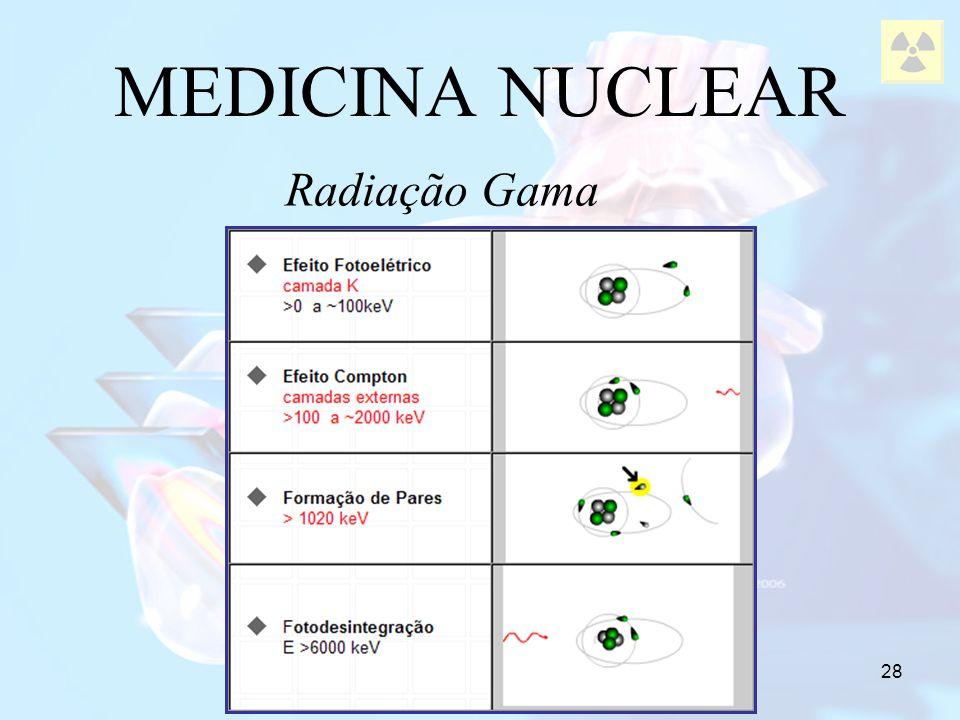 MEDICINA NUCLEAR Radiação Gama