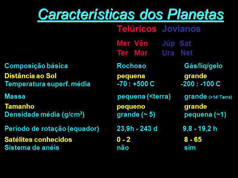 Características dos Planetas