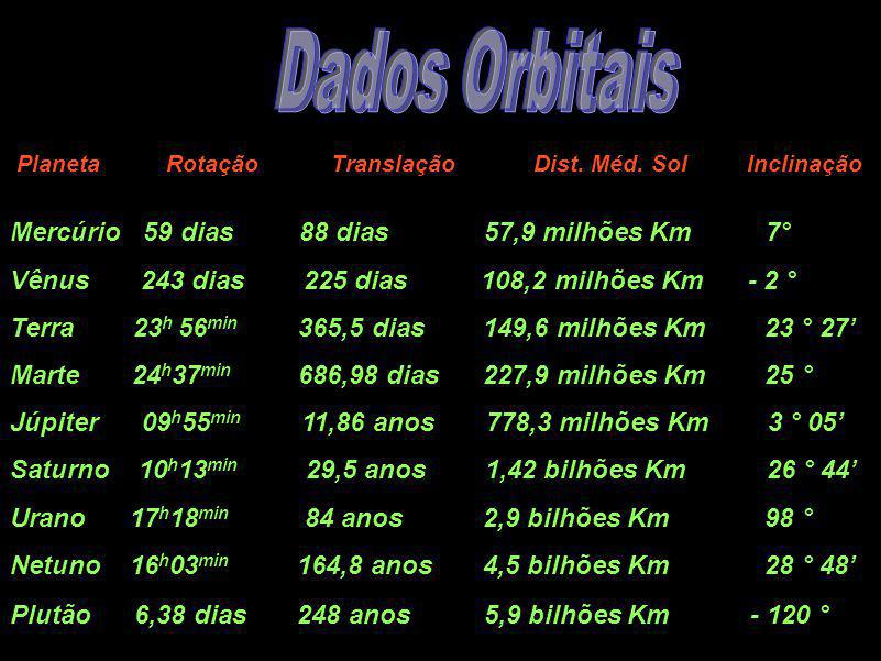 Dados Orbitais Dados Orbitais