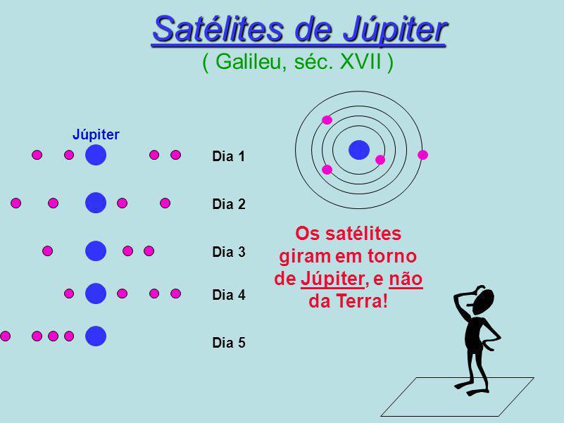 Satélites de Júpiter ( Galileu, séc. XVII )