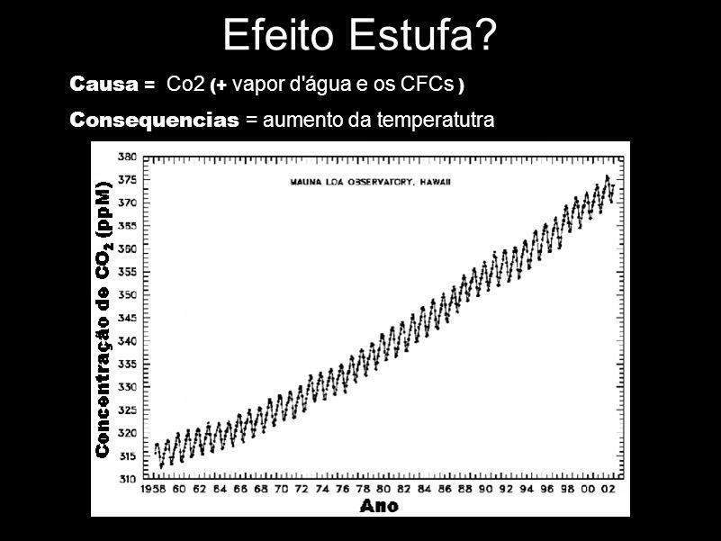 Efeito Estufa Causa = Co2 (+ vapor d água e os CFCs )