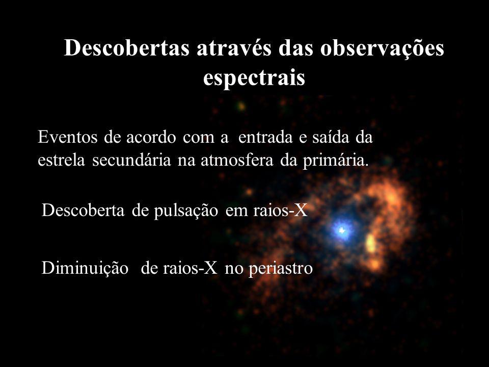 Descobertas através das observações espectrais