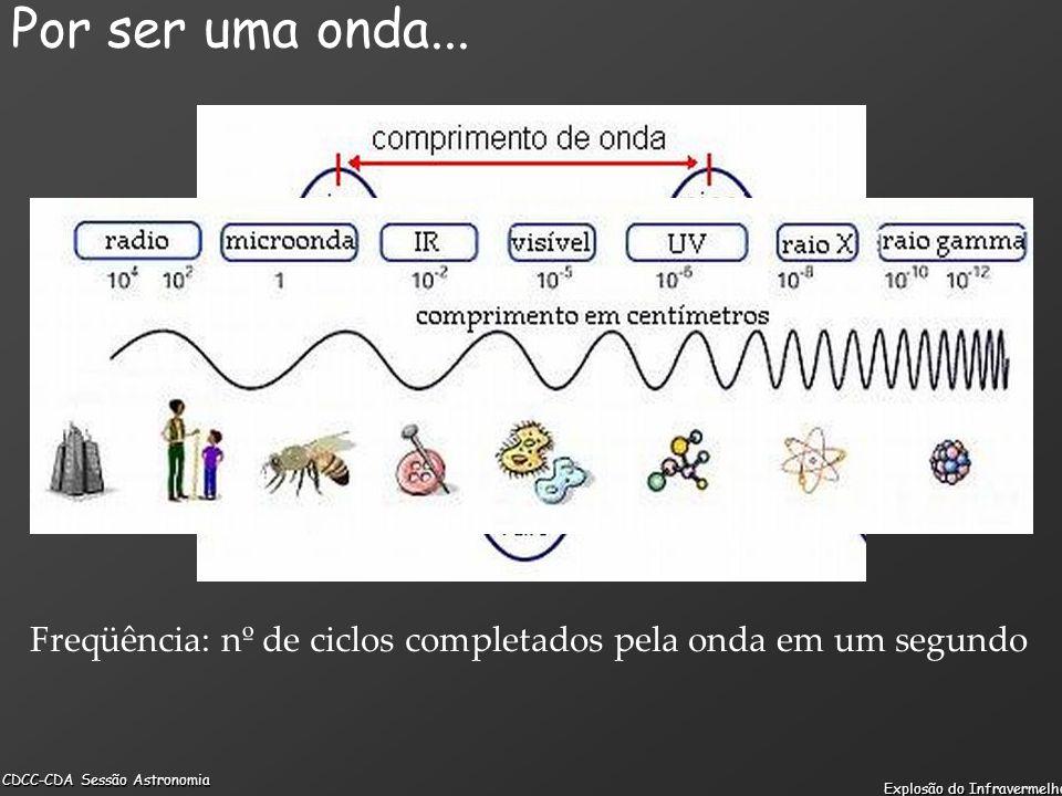 Freqüência: nº de ciclos completados pela onda em um segundo