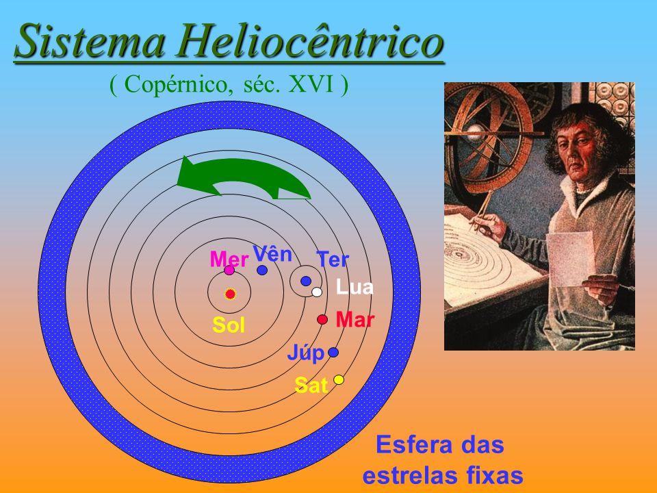Sistema Heliocêntrico ( Copérnico, séc. XVI )