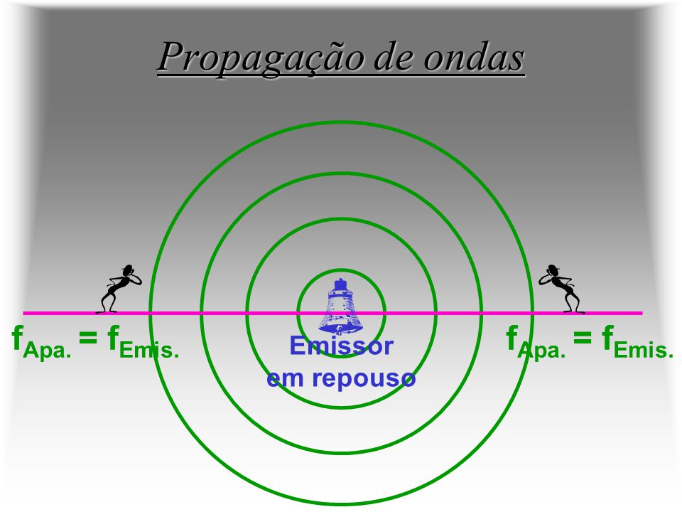 Propagação de ondas fApa. = fEmis. fApa. = fEmis. Emissor em repouso