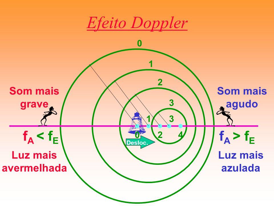 Efeito Doppler fA < fE fA > fE Som mais grave Som mais agudo