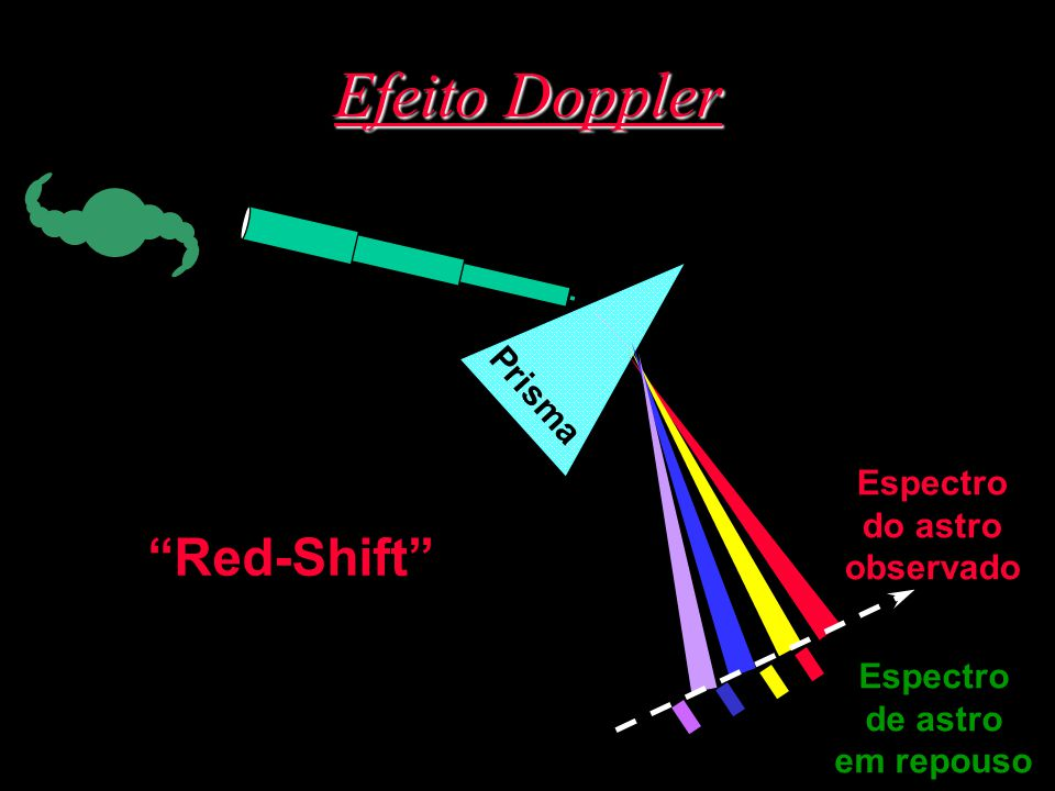 Efeito Doppler Red-Shift Prisma Espectro do astro observado Espectro