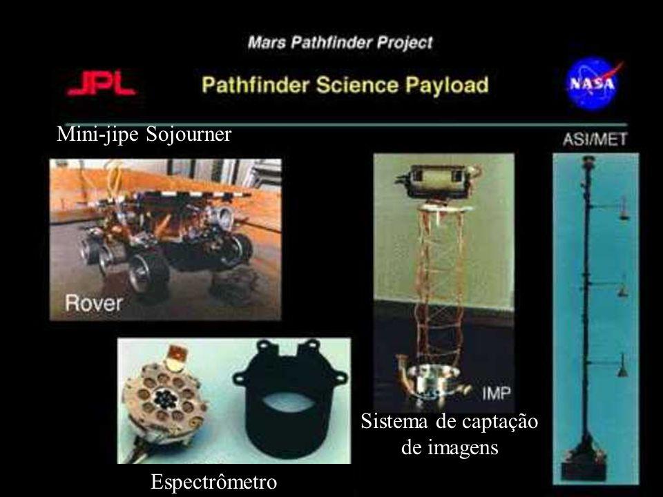 Mini-jipe Sojourner Sistema de captação de imagens Espectrômetro