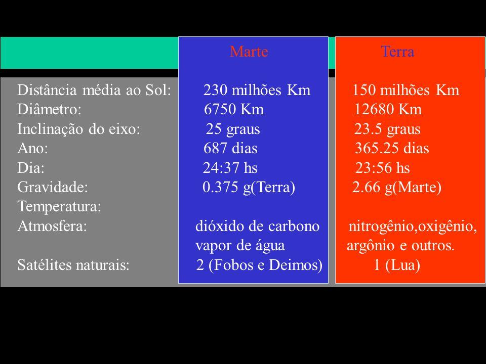 Marte Terra. Distância média ao Sol: 230 milhões Km 150 milhões Km.