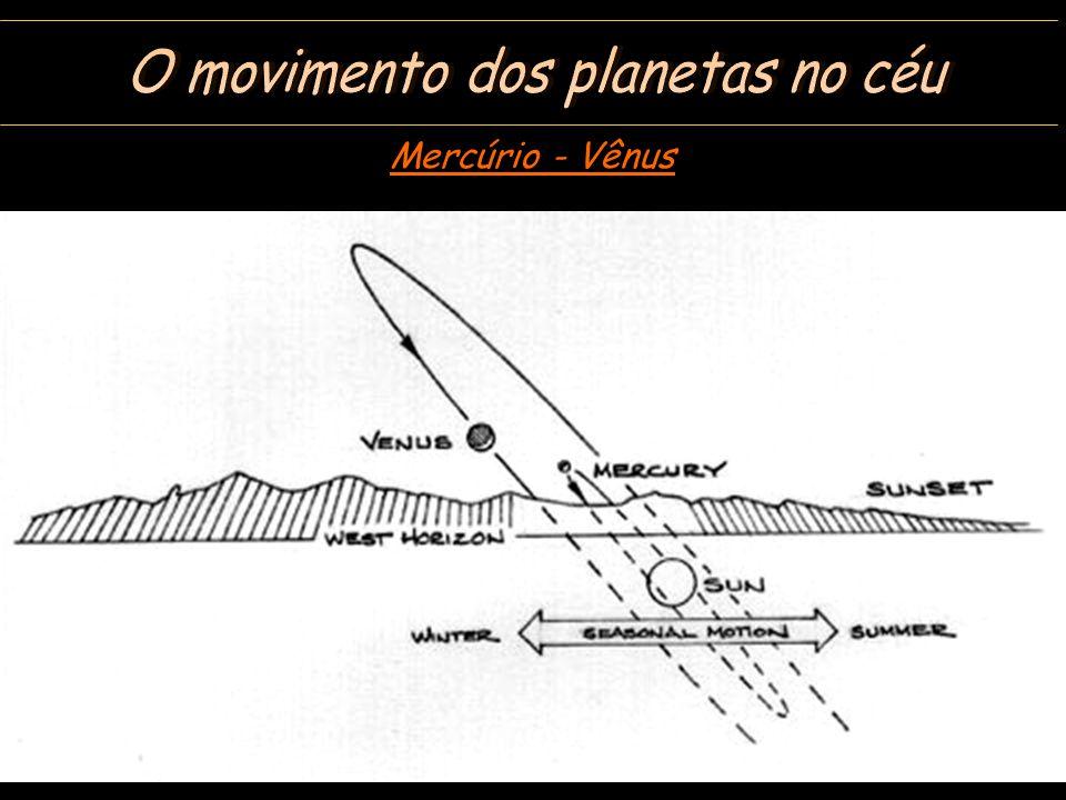 O movimento dos planetas no céu