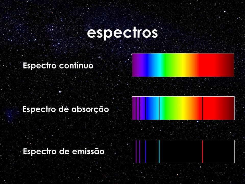 espectros Espectro contínuo Espectro de absorção Espectro de emissão