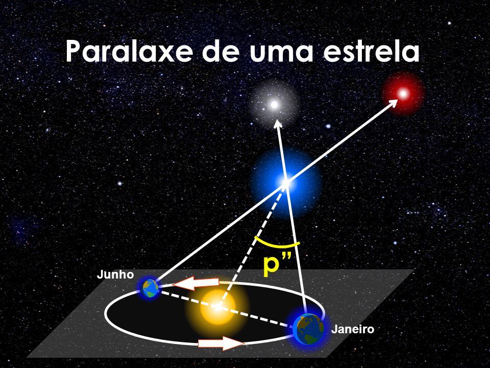 Paralaxe de uma estrela
