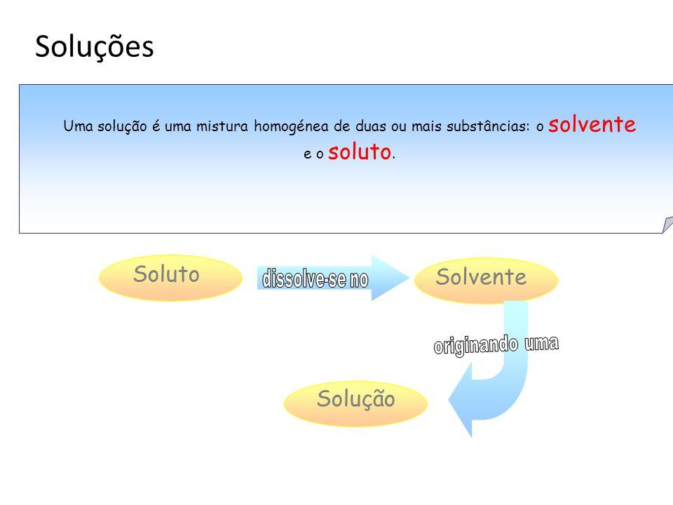 Soluções Soluto Solvente Solução