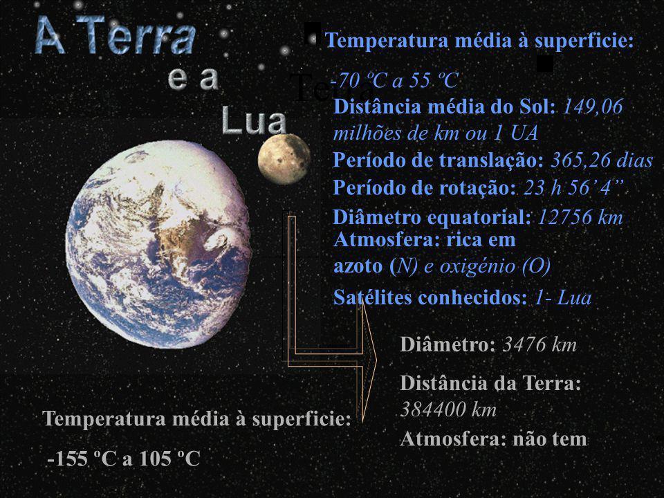 Terra Temperatura média à superficie: -70 ºC a 55 ºC