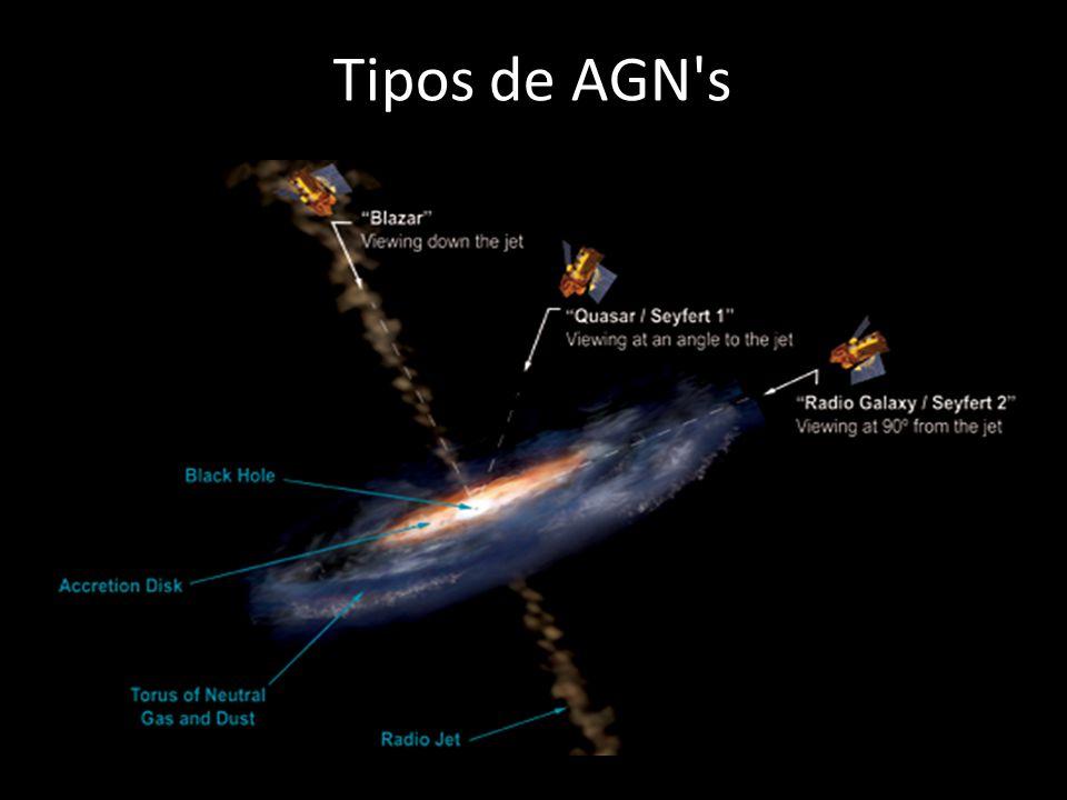 Tipos de AGN s Radio-Galáxias Quasares Blazares Seyfert