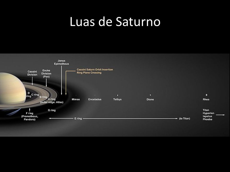 Luas de Saturno Imagem: http://en.wikipedia.org/wiki/File:Saturn%27s_Rings_PIA03550.jpg