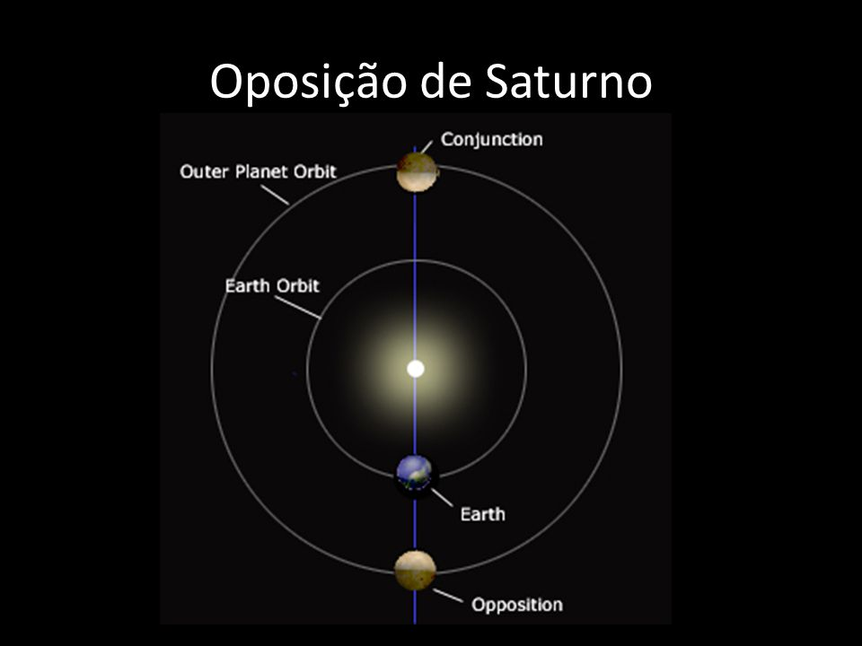 Oposição de Saturno http://saturn.jpl.nasa.gov/education/saturnobservation/viewingsaturn/