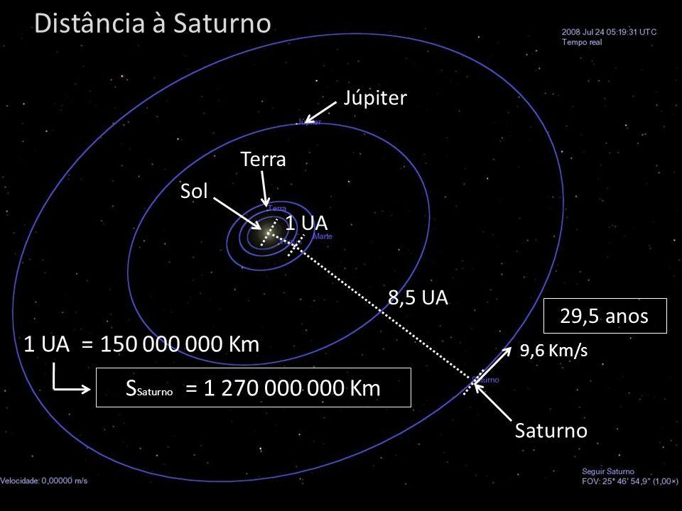 Distância à Saturno 1 UA = 150 000 000 Km SSaturno = 1 270 000 000 Km