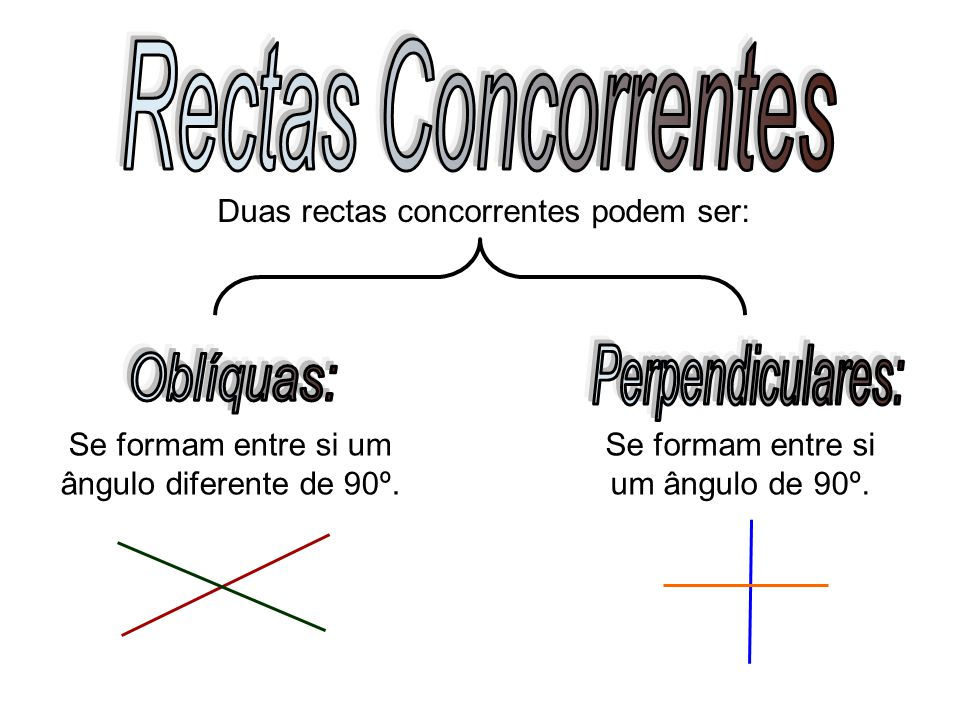 Rectas Concorrentes Perpendiculares: Oblíquas: