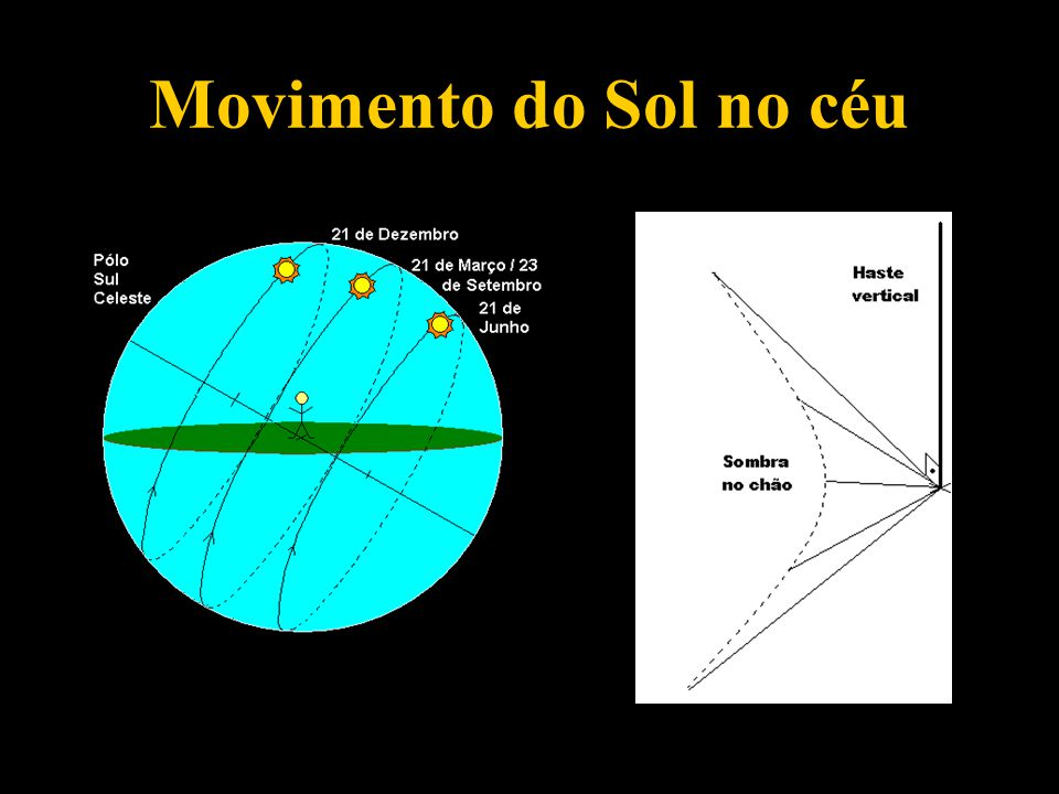 Movimento do Sol no céu