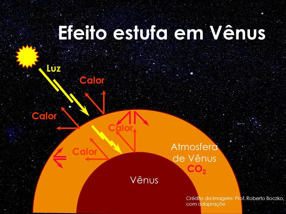 Efeito estufa em Vênus Luz Calor Atmosfera de Vênus CO2 Vênus