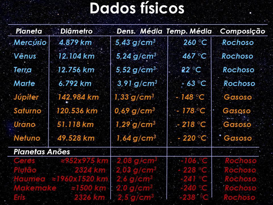 Dados físicos Mercúrio 4.879 km 5,43 g/cm3 260 °C Rochoso