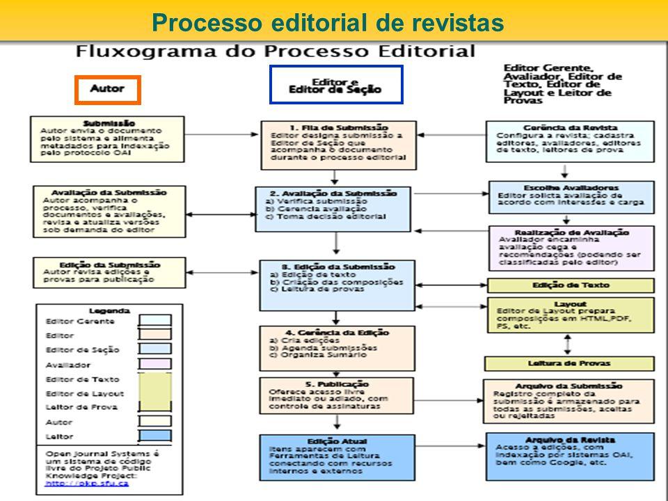 Processo editorial de revistas