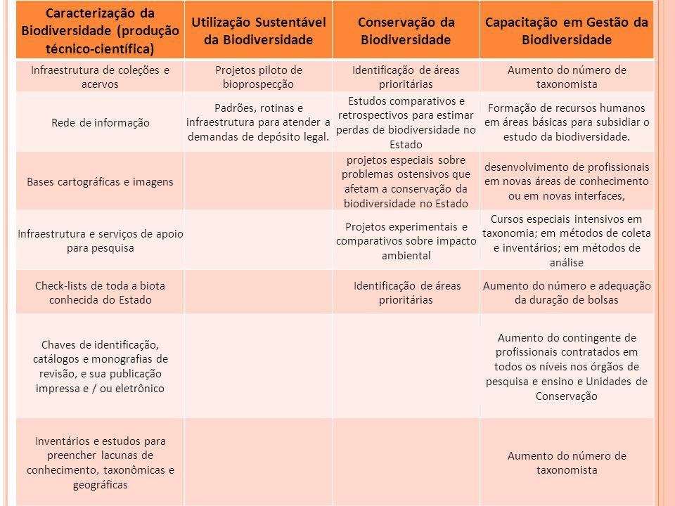 Caracterização da Biodiversidade (produção técnico-científica)