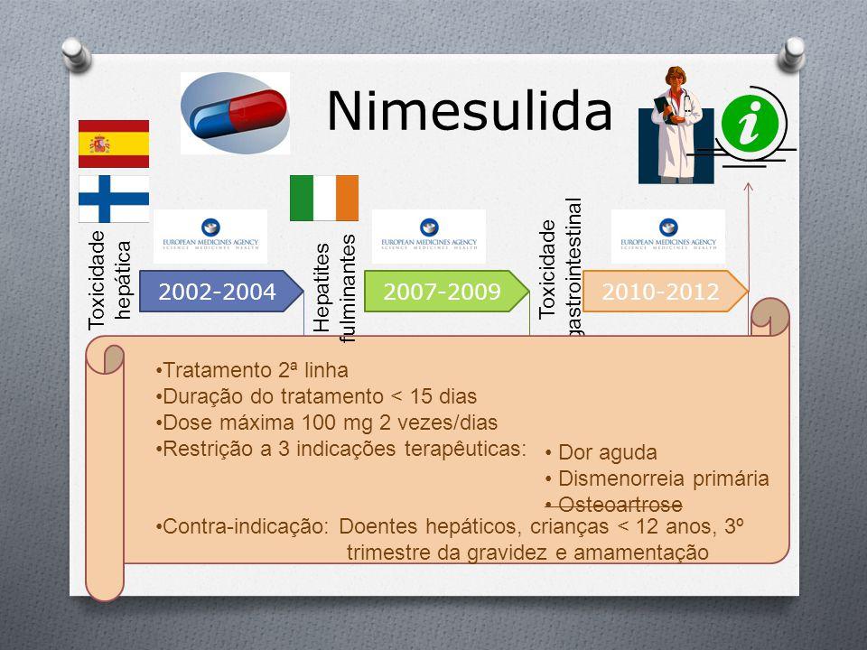 Nimesulida Hepatites fulminantes 2002-2004 2007-2009 2010-2012