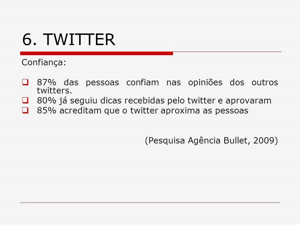 6. TWITTER Confiança: 87% das pessoas confiam nas opiniões dos outros twitters. 80% já seguiu dicas recebidas pelo twitter e aprovaram.