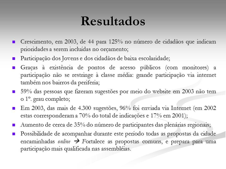Resultados Crescimento, em 2003, de 44 para 125% no número de cidadãos que indicam prioridades a serem incluídas no orçamento;