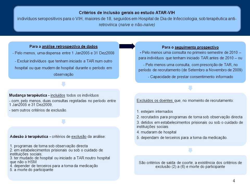 Critérios de inclusão gerais ao estudo ATAR-VIH