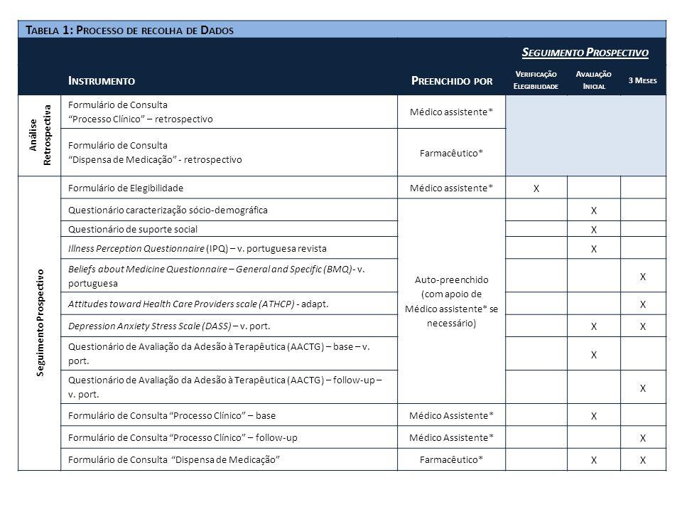 Seguimento Prospectivo Verificação Elegibilidade Análise Retrospectiva