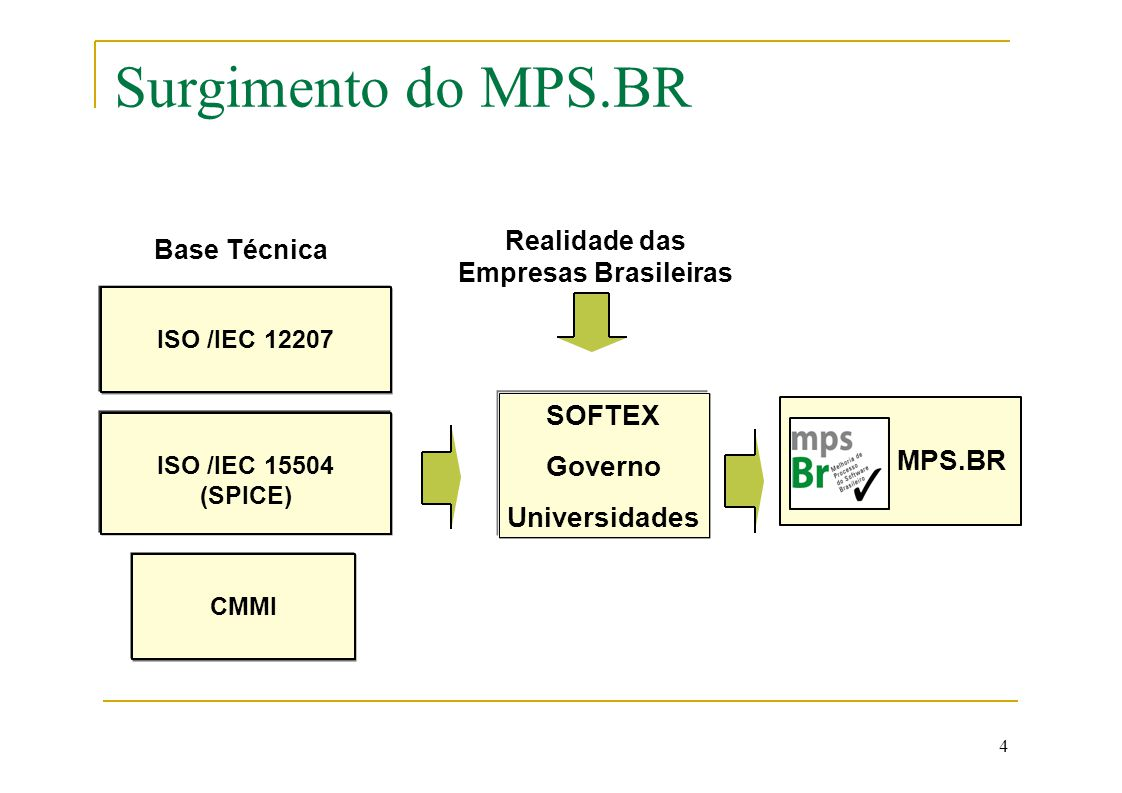 Surgimento do MPS.BR SOFTEX MPS.BR Governo Universidades Realidade das