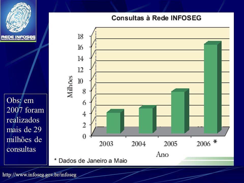 Obs: em 2007 foram realizados mais de 29 milhões de consultas