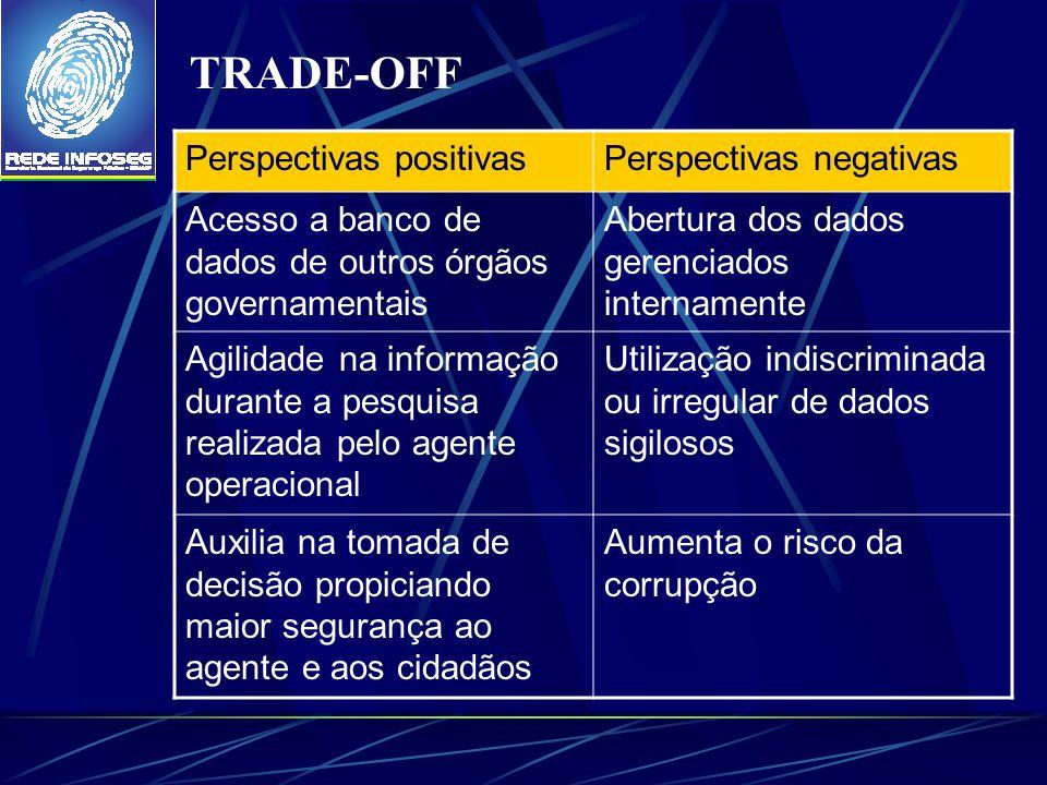 TRADE-OFF Perspectivas positivas Perspectivas negativas