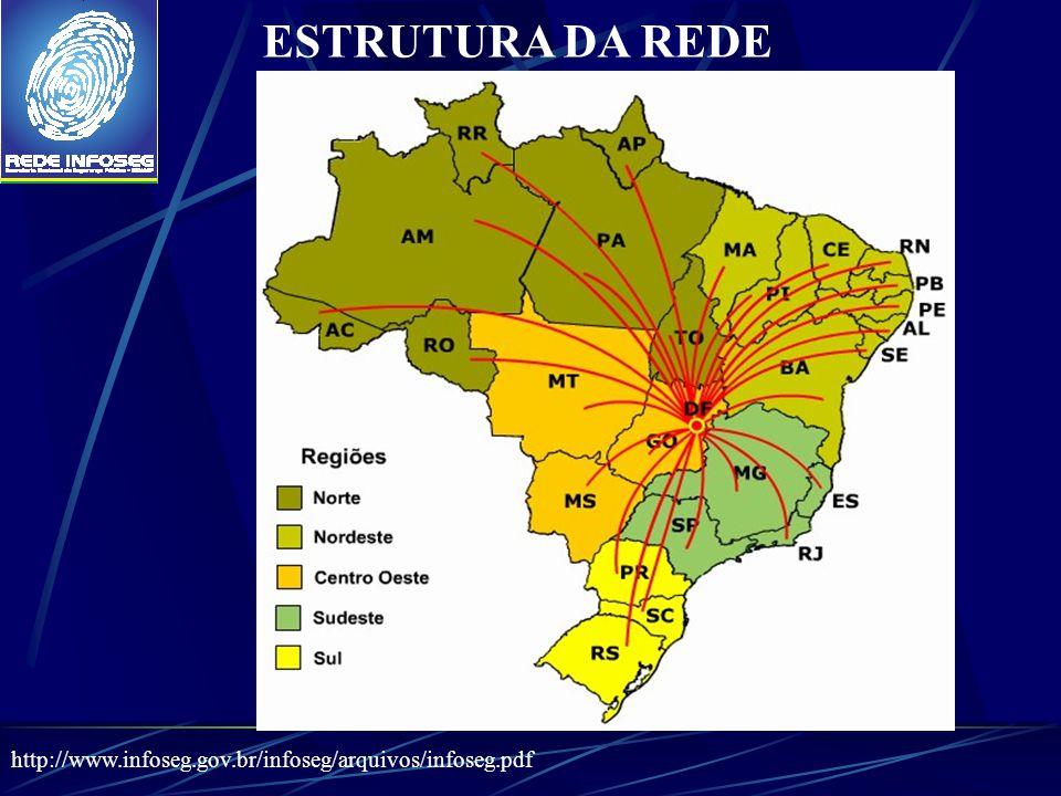ESTRUTURA DA REDE http://www.infoseg.gov.br/infoseg/arquivos/infoseg.pdf