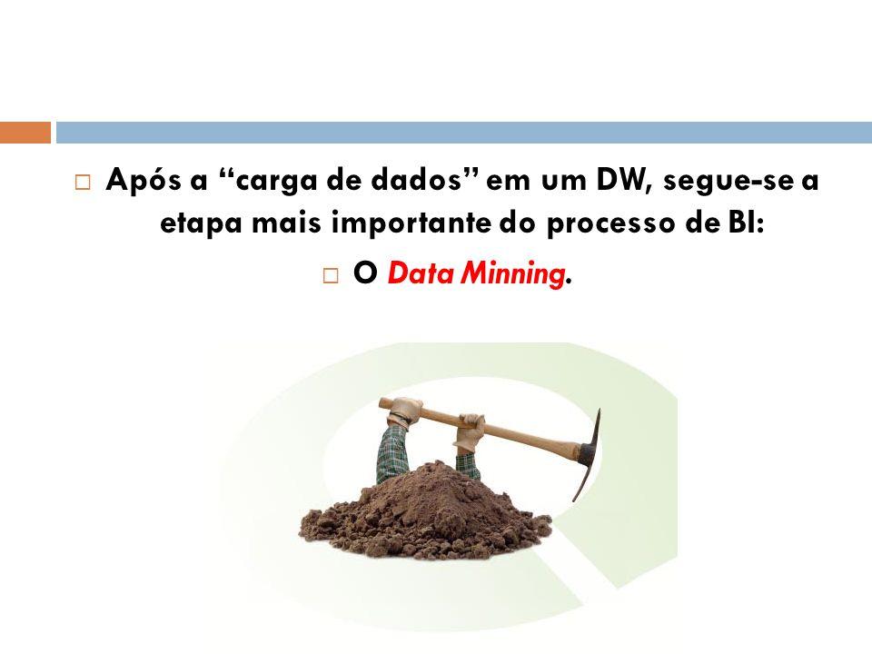 Após a carga de dados em um DW, segue-se a etapa mais importante do processo de BI: