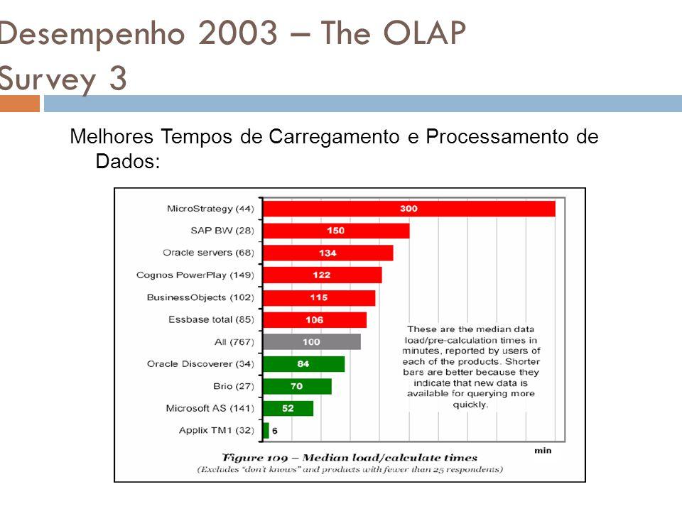 Desempenho 2003 – The OLAP Survey 3