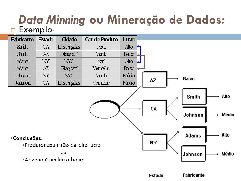 Data Minning ou Mineração de Dados: